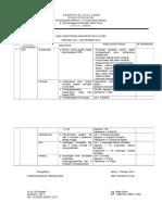 Hasil Monitoring Indikator Mutu Klinis Periode Juli-september 2016