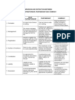 Comparison Between Business Entities
