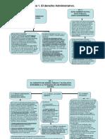 esquema derecho administrativo UNED