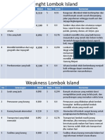 Strenght Lombok Island