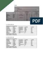 Dosificaciones de Mezclas Utilizadas