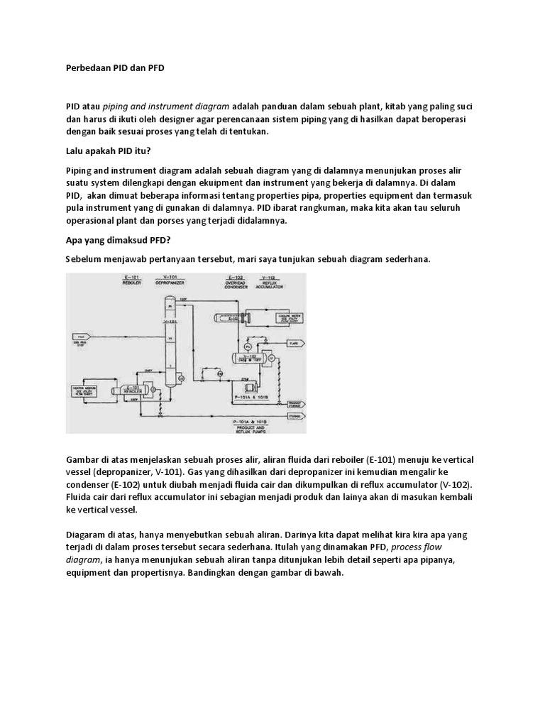 wrg 8538] process flow diagram adalahperbedaan pid dan pfd 1531903932?v\u003d1 sample data flow diagram template