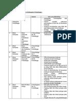 SKPD Dan Data Yang Dibutuhkan