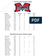 Boyd Career Tackles Leaders