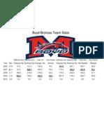 Boyd Team Season Summary Stats