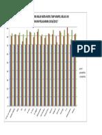 Grafik Nilai Rata2 Tiap Mapel