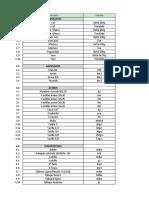 Lista de Precios de Materiales