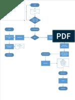 Flow Chart Kas Kecil (Rev)