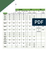 Tabela de Previsão de Carga