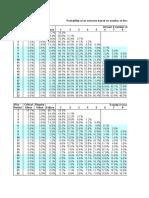 Shadow Run 5 Probability Table