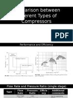 Comparison Between Compressors