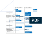 Input and Output Flowchart