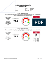 DPS Annual Report Card - District Graduation Rates