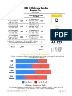 DPS Annual Report Card - District K-3 Literacy