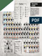 Tabla-periodicA de CERVEZA
