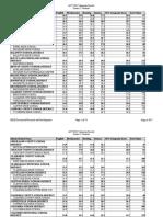 2017 ACT Scores