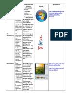 ADA 3 tabla de tipos de sotware