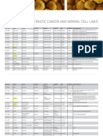 Pancreatic Cancer and Normal Cell Lines