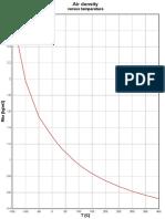 Air Density TC