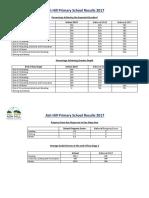 Key Stage Results 2017.pdf