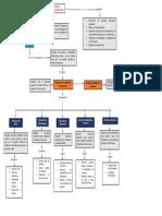 Mapa Conceptual Procesos de La Direccion de Proyectos