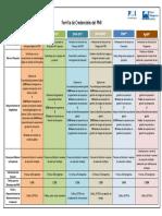 Requisitos Certificaciones Pmi