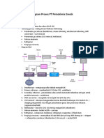 Diagram Proses PT Petrokimia Gresik