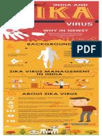 India and Zika Virus