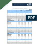 Ipco Indices de La Construccion Prov 07 17