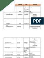 Daftar Obat Sungai Ulin
