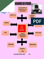 Mapa Conceptual Hambre de Poder