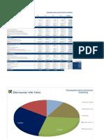 Marketing Communications Budget