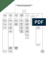 Estructura Basica SRE