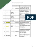 Daftar Peserta Workshop Peningkatan Mutu Dosen Dalam Penyusunan Proposal Riset Terapan Wilayah Padang