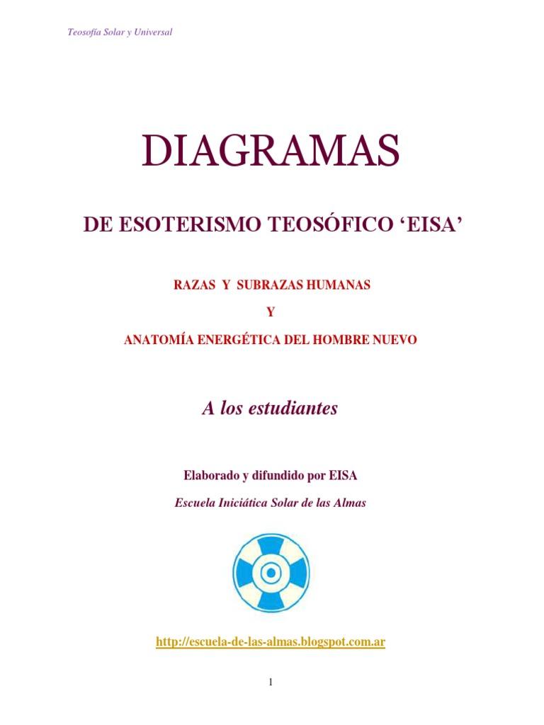 Diagramas de Esoterismo Teosófico Eisa