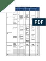 Plan de Estudios de La Maestría en Gestión de La Tecnología Educativa