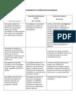 CUADRO COMPARATIVO TEORÍAS MOTIVACIONALES.docx