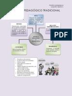 Modelos Pedagogicos Aportes Educacion