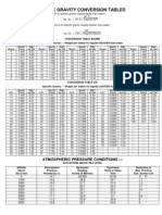 Specific Gravity Conversion Table