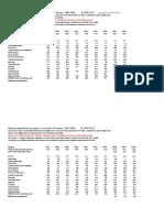 Milex-regional-totals.pdf