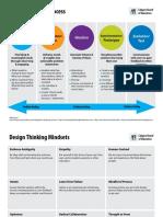 Design Thinking Process Branded