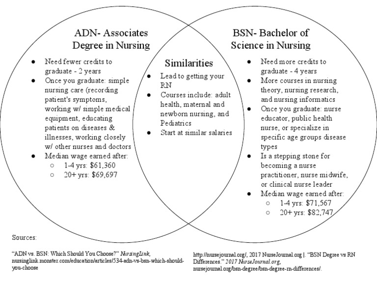 differences between adn and bsn nurses essay Nurse with rn license may be educated to the level of bsn (bachelor degree of nursing) or adn (associate degree in nursing) this paper will focus on the differences in the competencies between bsn and adn nurses.