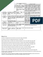 DT1 Proceso Estados-Del-Arte 20120427