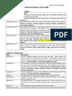 Bone features tables.pdf