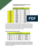 Datos de Exportaciones de Mango en Toneladas