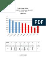 Grafik Cakupan Jan-jun 2017 Depok