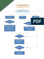 Diagrama de Flujo Cancer de Pulmon