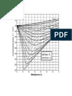 Compressibility Chart