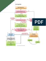 System Approach Algorithm