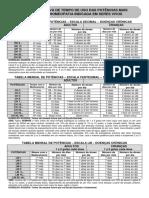 Tabelas Relativa de Potencias